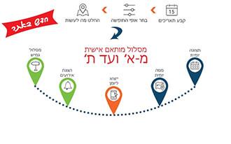 מערכת חכמה לתכנון מסלול מותאם אישית